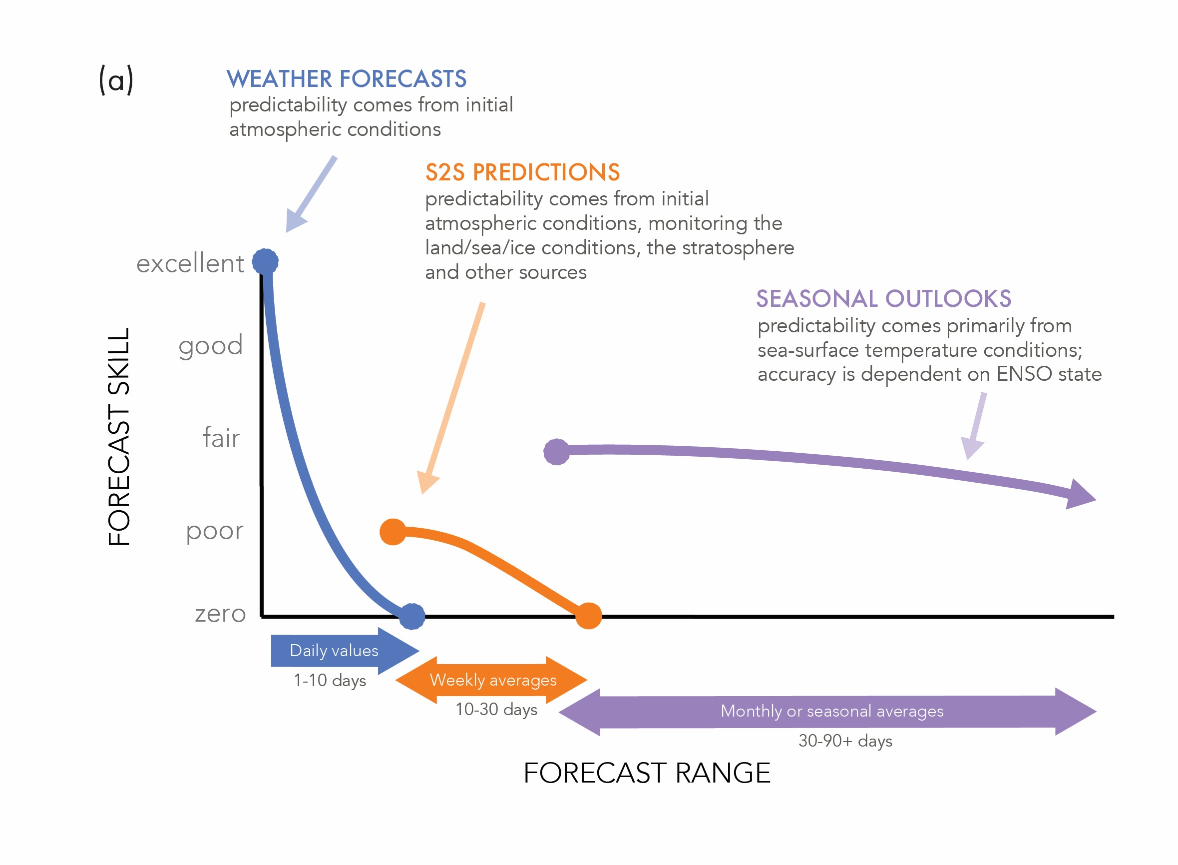 Climate prediction and agriculture advances and challenges array review potential applications of subseasonal to seasonal s2s rh weadapt org fandeluxe Choice Image