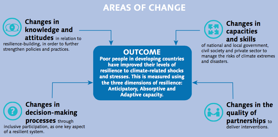 Pin by Responsible Leadership Forum on Theory of Change