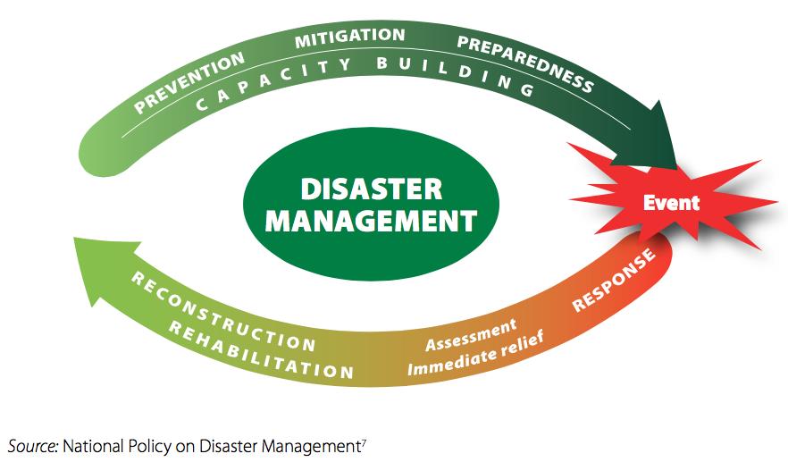 disaster management cycle 22 models of disaster management 221 disaster management cycle the traditional approach to disaster management has been to regard.
