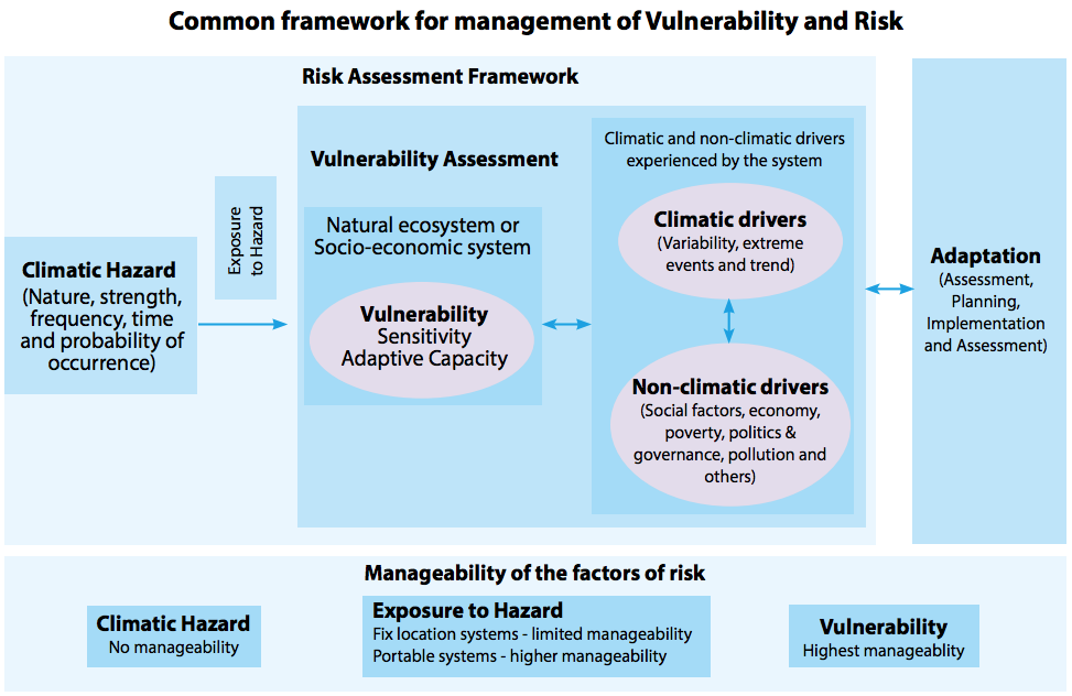 Figure 1.4: Common framework for assessment and reduction of vulnerability and risk in the context of climate change. System vulnerability has the highest manageability among the three components of risk