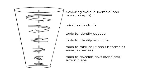 Image:analysis funnel.jpg
