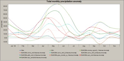 ToTal Monthly Precipitation Anomaly, CCE Output