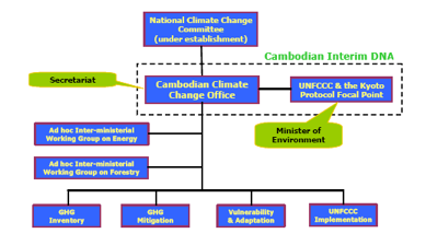 Cambodian structure for reporting to the UNFCCC