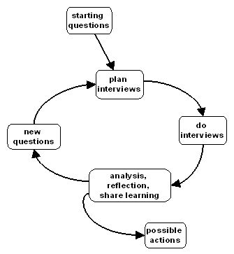 Image:cycles of learning.jpg