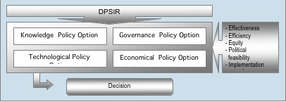 Scheme for the policy option analysis