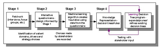 Figure 1 Stages within the knowledge elicitation process.
