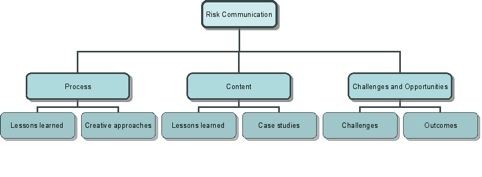 Wikipages on Risk Communication in the Context of Climate Change