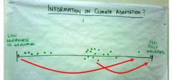 How informed do you feel about climate change adaptation information?