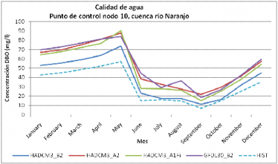 Figure 13: Simulated Mid-Century BOD Conditions in the Rio Naranjo below San Marcos under Different Climate Scenarios