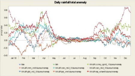 Daily rainfall anomaly for the period 2046-2065 at Wajir