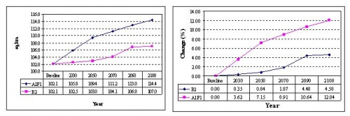 Figure 9:Change in the extent of inundation in Phu Vang district in years corresponding with different scenarios