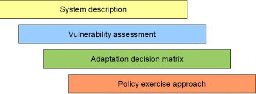 Methodology framework used in the project