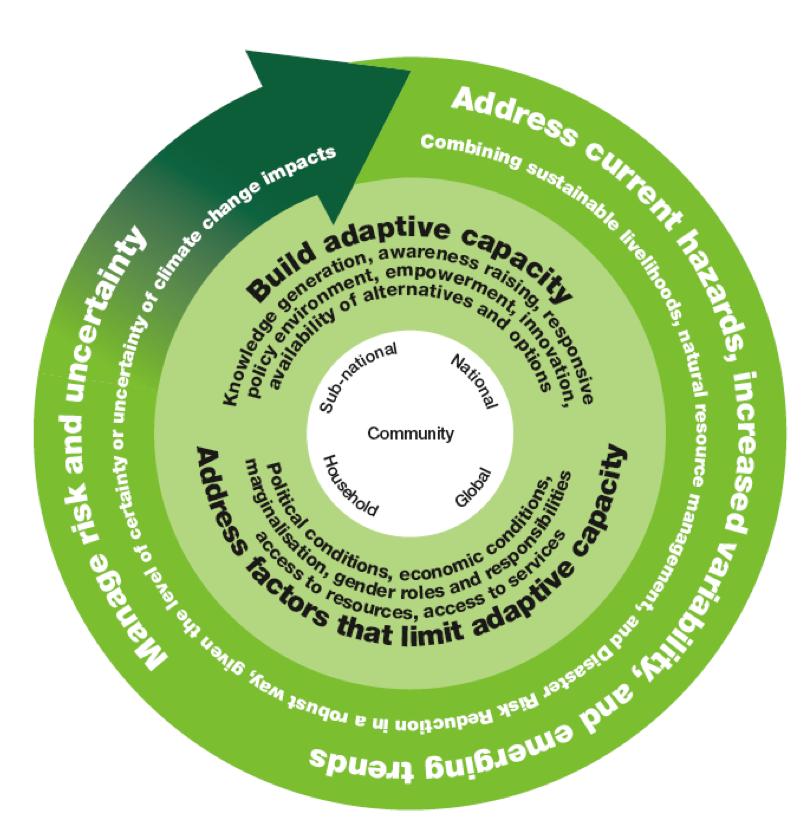 Oxfam Climate Change Adaptation Initiative | weADAPT