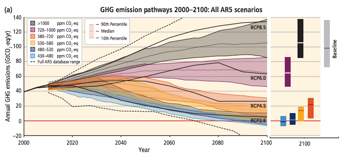 IPCC Fifth Assessment Synthesis Report IPCC