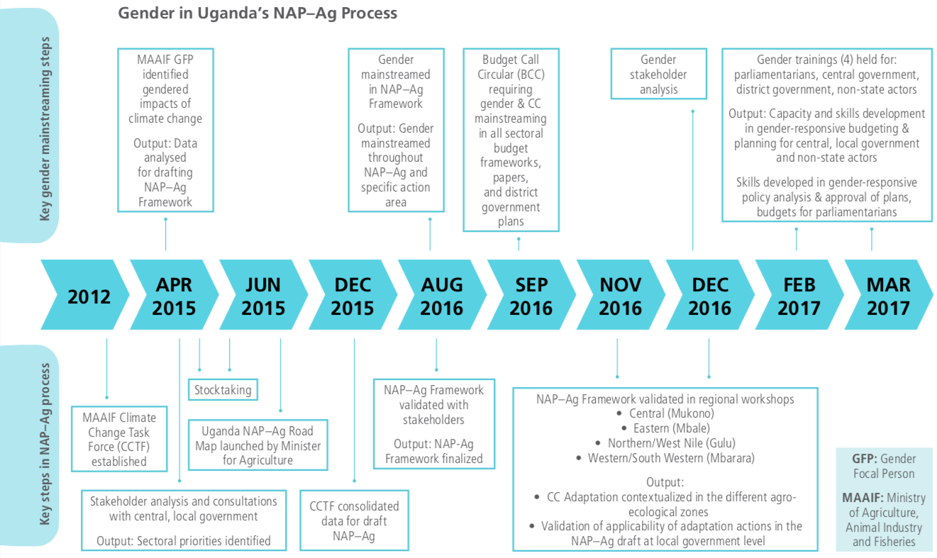 ugandan NAP-Ag progress