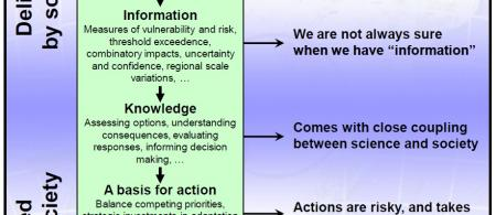 50ab36fc89d52climate-data-to-action 1 0 - climate adaptation.