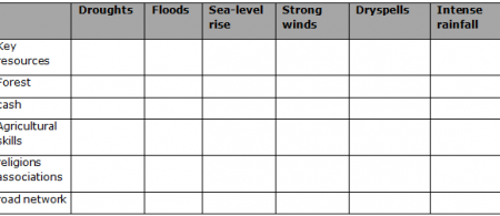 climate matrix table
