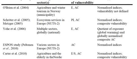 5152de00646e3vulnerability-indicator-application - climate adaptation.