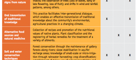 5458ecb1e4c38trad-knowledge-nicaragua - climate adaptation.