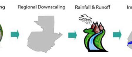 guatemala - climate adaptation.