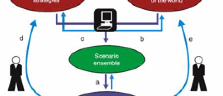 XLRM Conceptual Diagram (Lempert et. al., 2003)