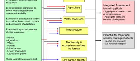 4e254b342dd43study overview - burundi - climate adaptation.