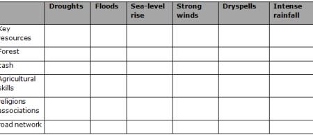 50ffed7d36e17table-4 - climate adaptation.