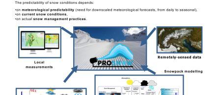 prosnow presentation - climate adaptation.
