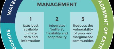 CRWM Framework