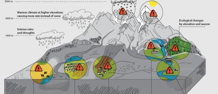 Climate change impacts on Central Asia high mountains
