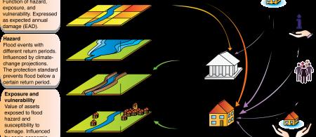 Integrating dynamic adaptation in risk assessments