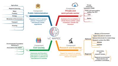 Components, institutions & activities of '4 C Moroc'