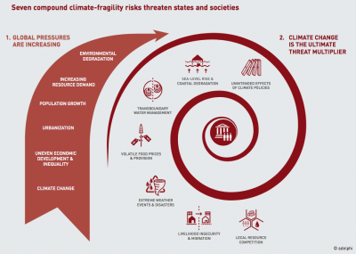 climate change risks and fragility