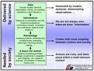 50ab36fc89d52climate-data-to-action 1 - climate adaptation.