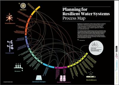 50d77c787281fplanning-for-resilient-water-systems 1 - climate adaptation.