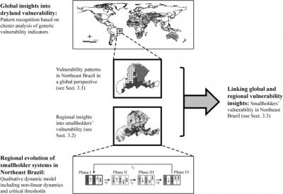 Fig. 1. Methodological approach used in this study to refining global vulnerability insights at a regional scale.