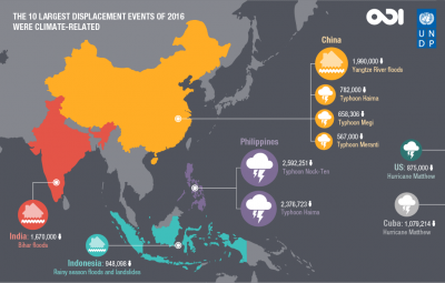 The 10 largest displacement events of 2016 were climate related