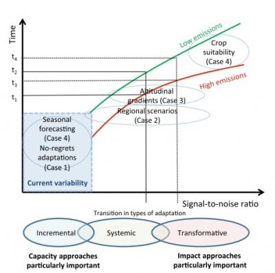 Schematic framework of the relationship between signal-to-noise ratio for a climate impact
