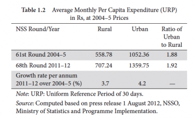 Table 1.2 Average Monthly Per Capita Expenditure (URP) in Rs, at 2004-5 Prices