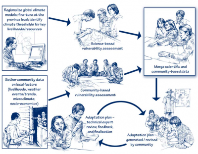 usaid integrative method climate change adaptation plan - climate adaptation.