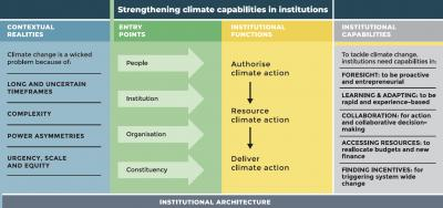 Strengthening institutional climate capabilities