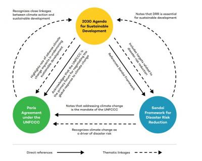 Alignment to Advance Climate-Resilient Development