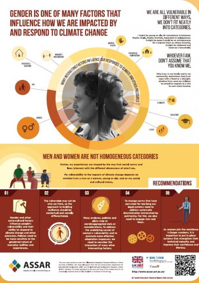 image of gender infographic