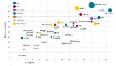 Figure 2: Key boundary partners for bridging CCA and DRR in Europe. In-degree connections refer to the number of linkages originated by a partner, while degree centrality refers to the total number of linkages. Actors in the upper right-hand quadrant are the best-connected actors in the European CCA and DRR landscape.