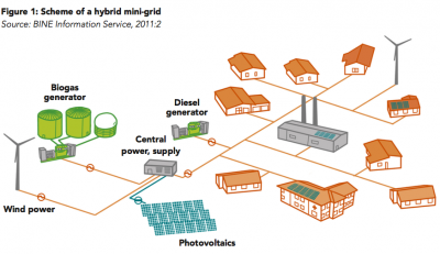 Scheme of a hybrid mini-grid