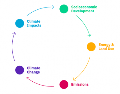 interrelationships of climate scenarios