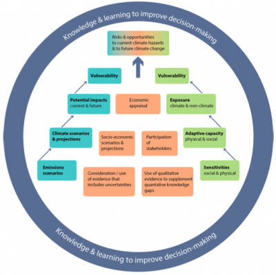 reference framework for vulnerability assessment