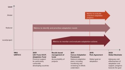adaptation metrics