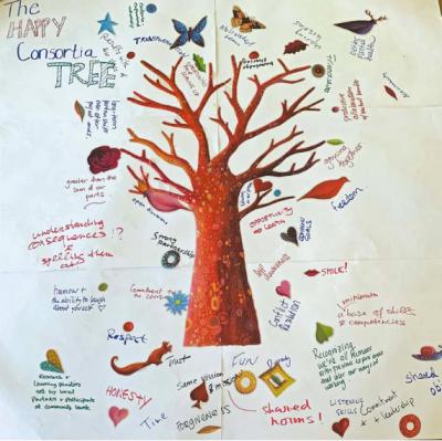 The Happy Consortia Tree