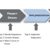 4e9a9eb8007a1usaid-planning-process - climate adaptation.